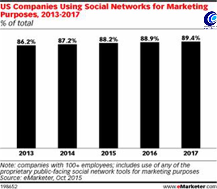 روند رشد بازاریابی شبکه اجتماعی در آمریکا