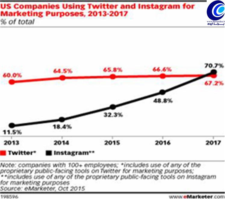 روند رشد استفاده از اینستاگرام در مقایسه با توئیتر در آمریکا