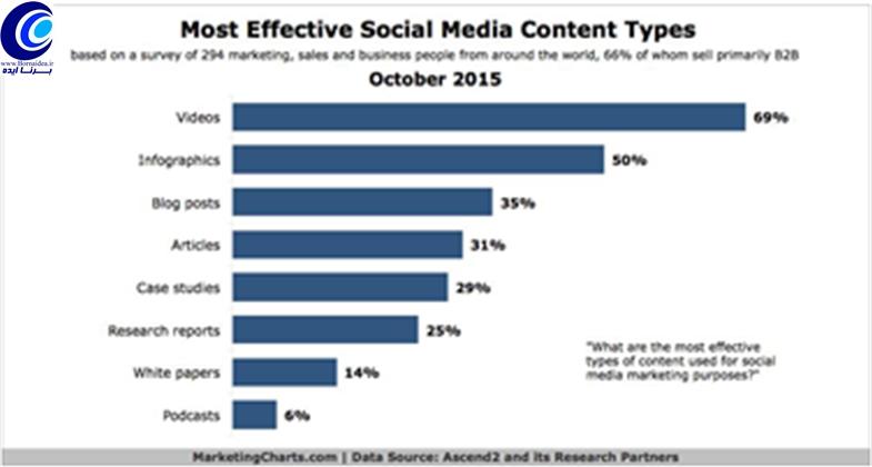 نمودار استفاده از ویدیو در شبکه های اجتماعی