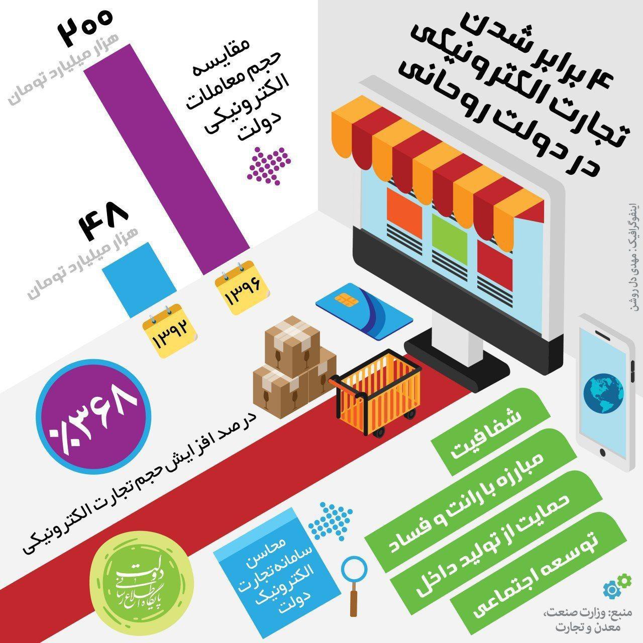 ۴ برابر شدن تجارت الکترونیکی در دولت روحانی